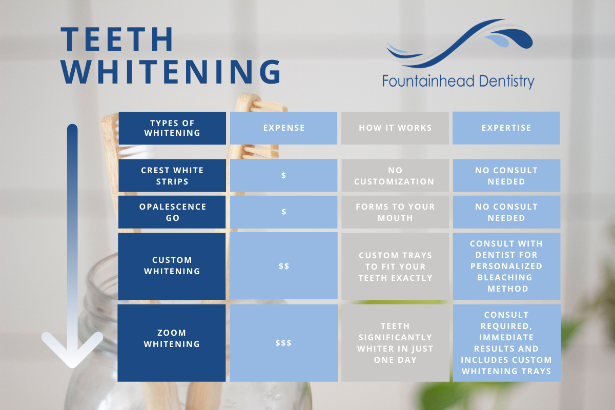 Which Teeth Whitening Treatment is Right for Me?